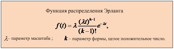 Функции плотности распределения