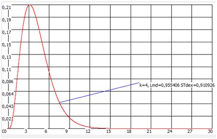 Восстановленная функция распределения