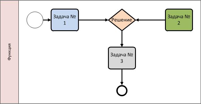Пример BPMN диаграммы