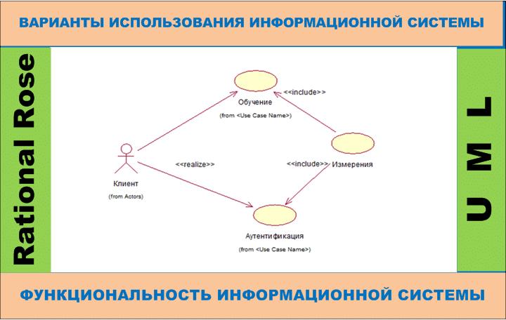 Моделирование и проектирование информационных систем - диаграмма вариантов использования, построенная в Rational Rose